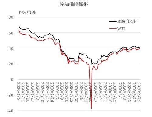 原油価格推移-1