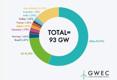 新規風力発電導入量.2020国別