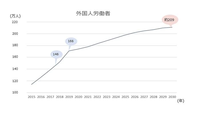 日本の外国人労働者数の推移(2020年以降は見込み値)