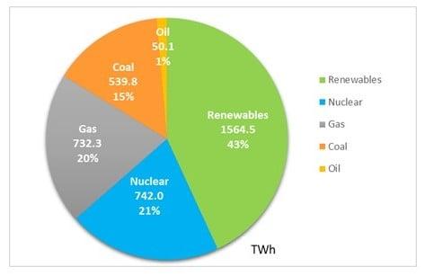 欧州の2020年発電量