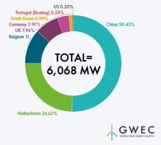 洋上風力国別新規導入量2020
