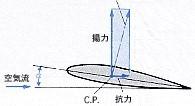 風と翼と揚力の関係