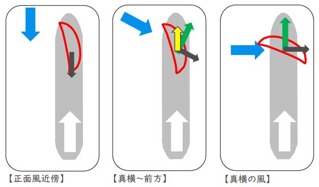 ウインドチャレンジャーの風向きと帆の運用方法(青:風向き、緑:推進)