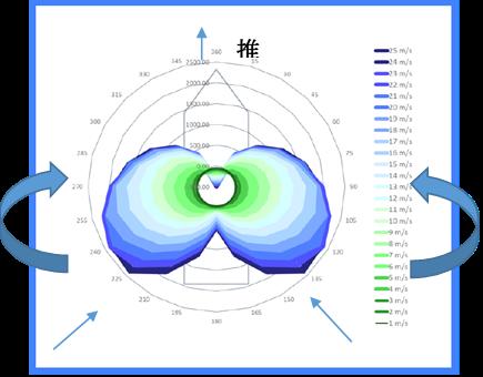 風向・風速毎の推力図(ポーラーチャート)