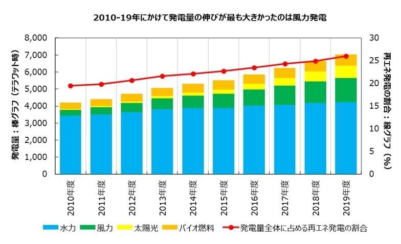 2010-19年にかけて発電量の伸びが最も大きかったのは風力発電