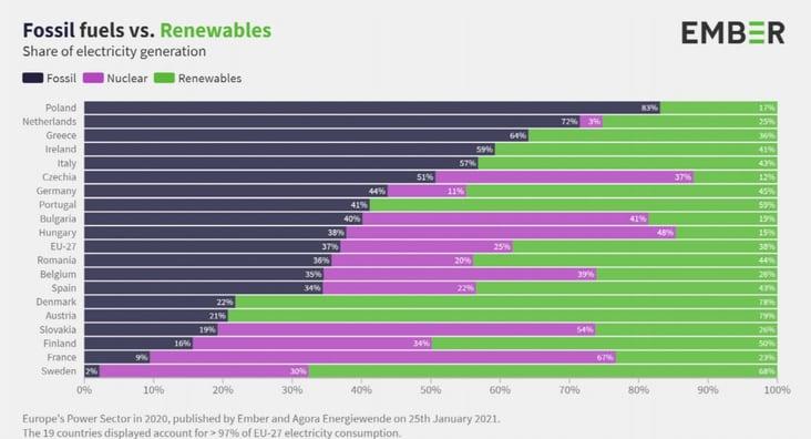 2020年欧州各国 発電量シェア(化石燃料・原子力・再エネ)-1