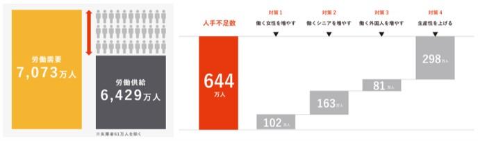 2030年の日本の人手不足数