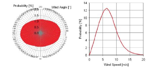 EEDI計算用風況 風光の確率 風速の確率