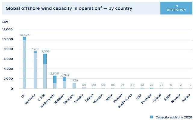 Global Offshore wind capacity in operation by country