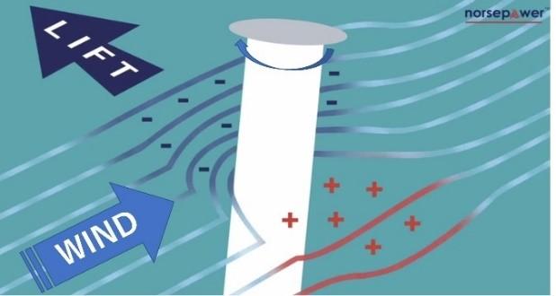 principle of rotor sail