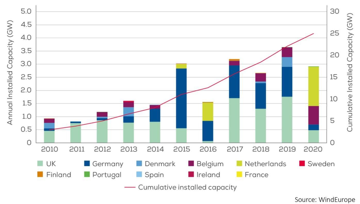 欧州の洋上風力発電容量の推移