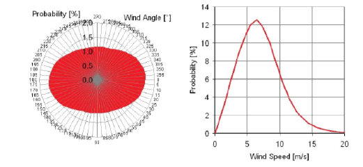 Wind condition for EEDI Calculations. Probability of wind direction and  velocity