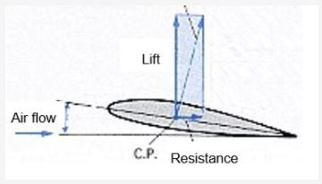 Relationship of wind, wing, lift