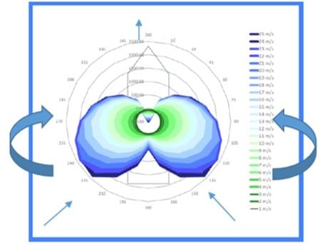 Thrust map for each wind direction and velocity (polar chart)