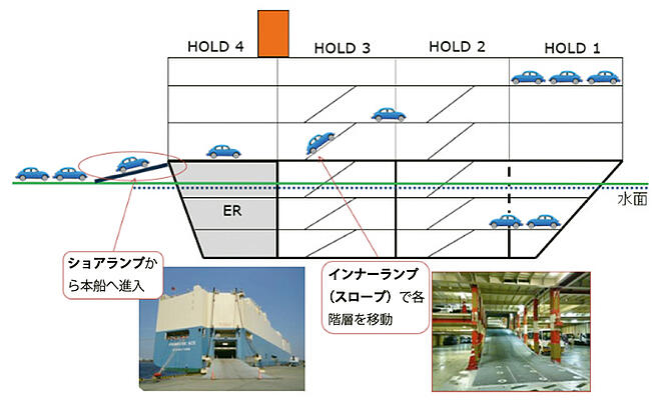 自動車船の船体構造 多層甲板構造