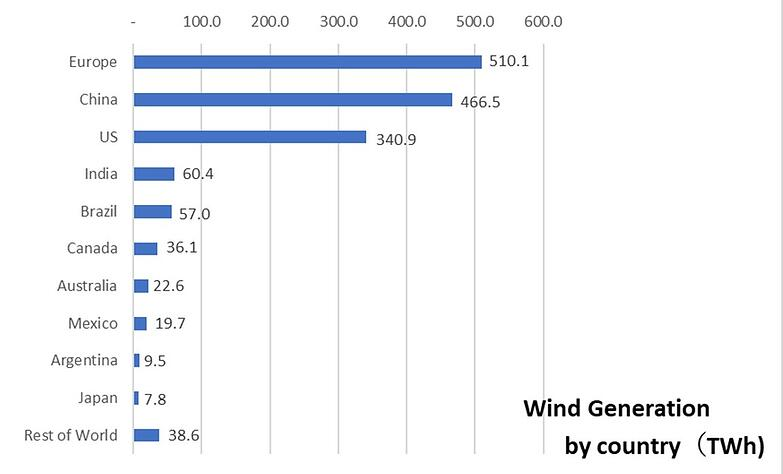 horizontal bar chart wind generation by country -1