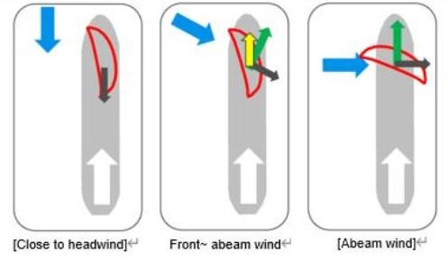 wind direction and sail angle