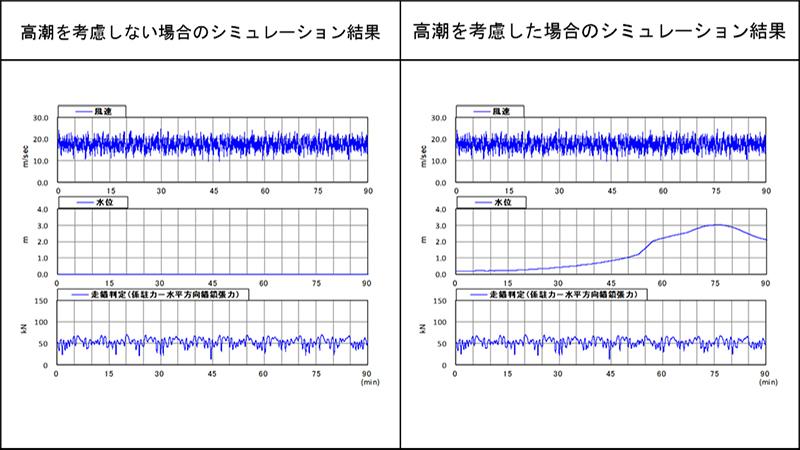 錨泊シミュレーション結果の例